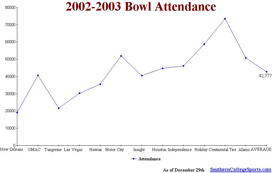 2002 - 2003 Bowl Attendance