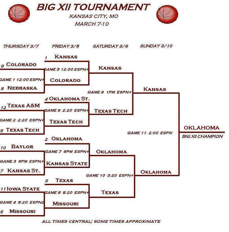2002 Big XII Basketball Tournament