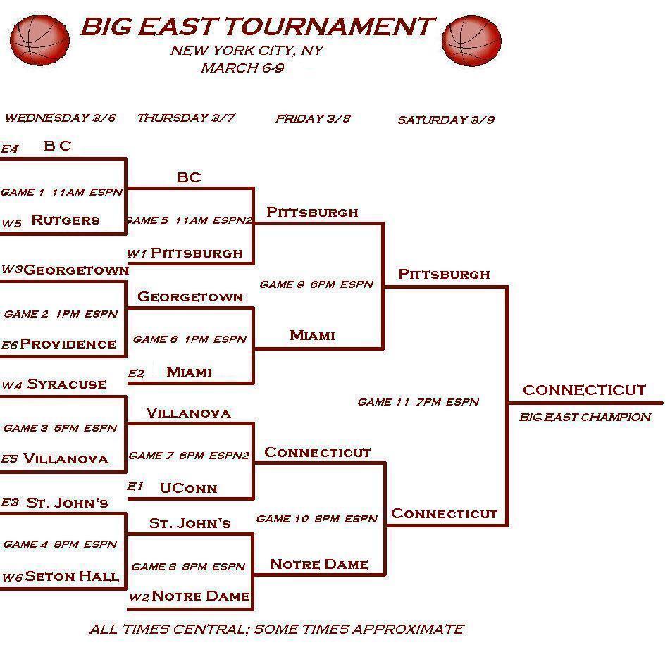 2002 Big East Basketball Tournament