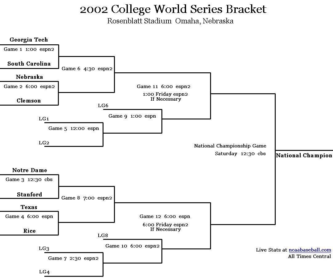 2002 CWS Bracket