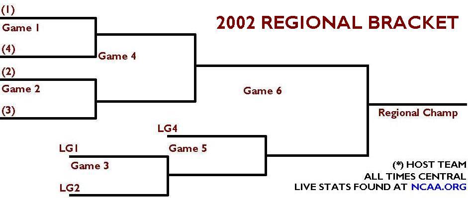 2002 Regional Bracket