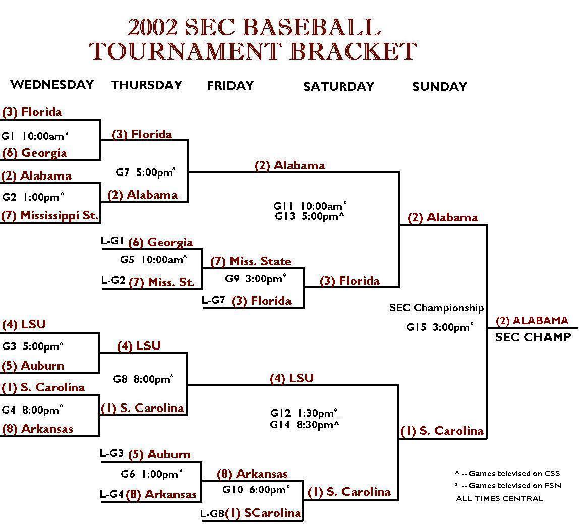 2002 SEC Baseball Tournament Bracket